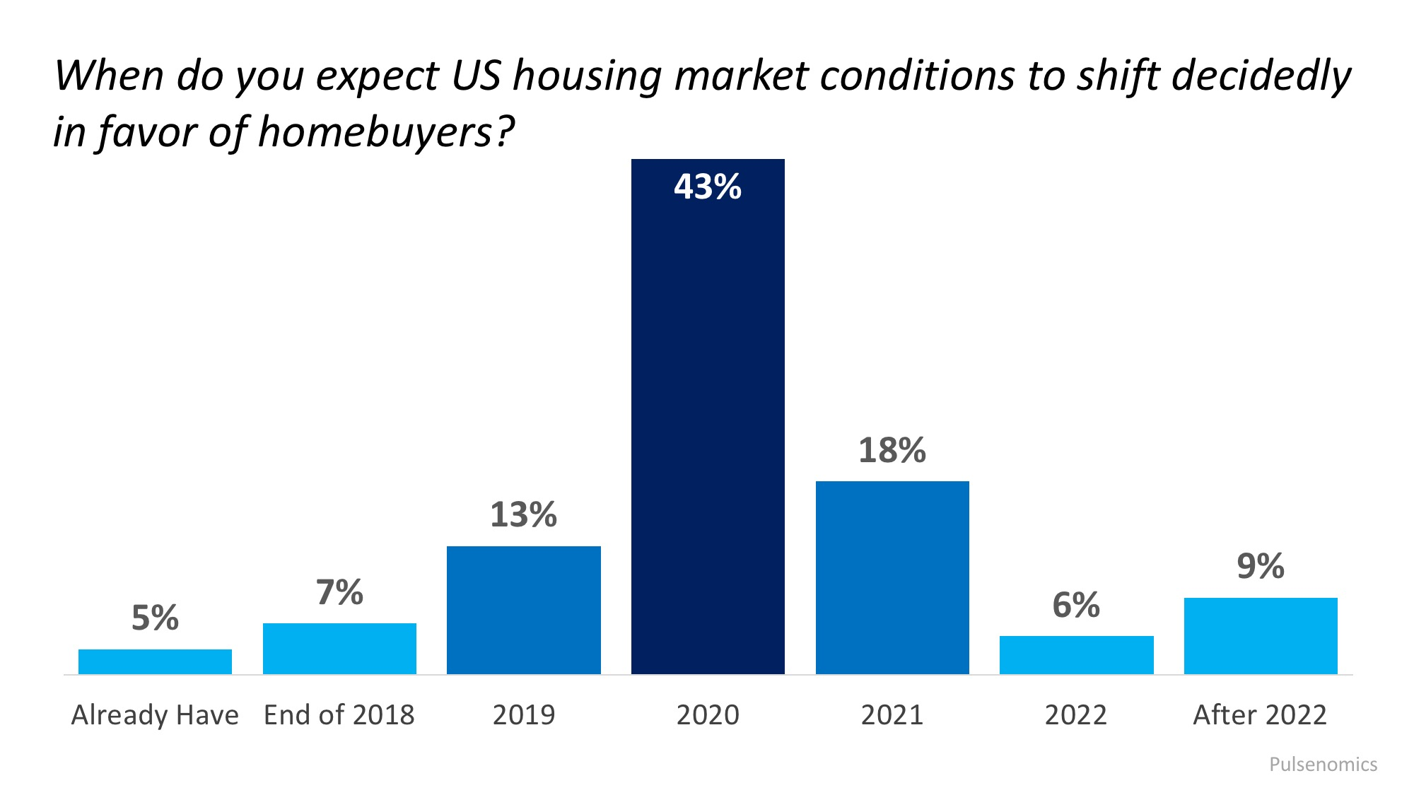 Are We About to Enter a Buyers' Market? | MyKCM