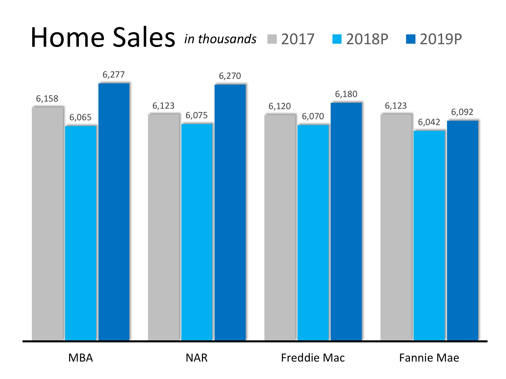How Will Home Sales Measure Up Next Year? | MyKCM
