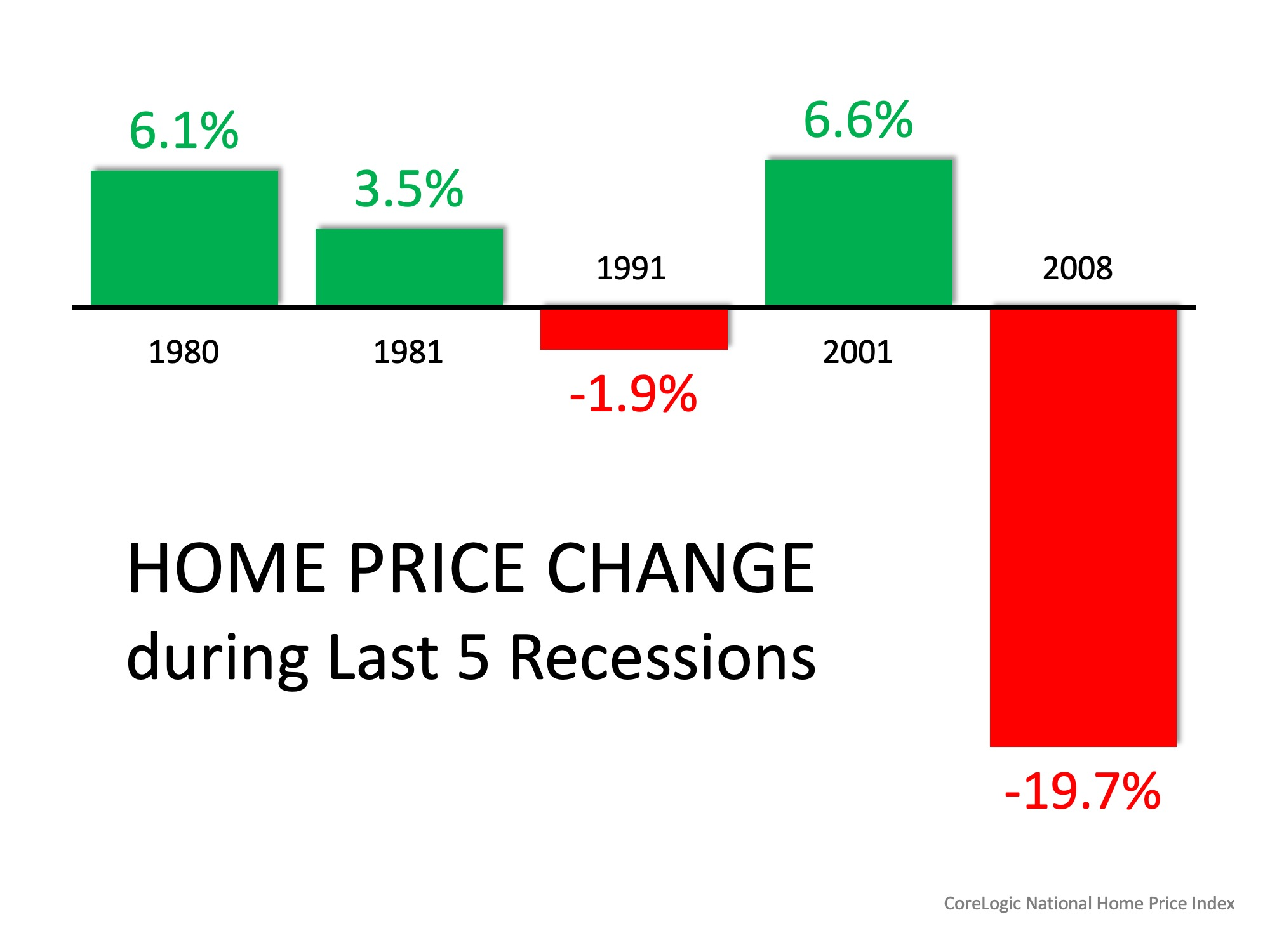 Homebuyers Shouldn't Worry About 2008 All Over Again | MyKCM