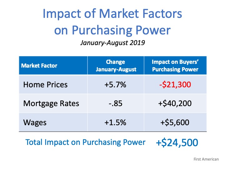 Forget the Price of the Home. The Cost is What Matters.    MyKCM