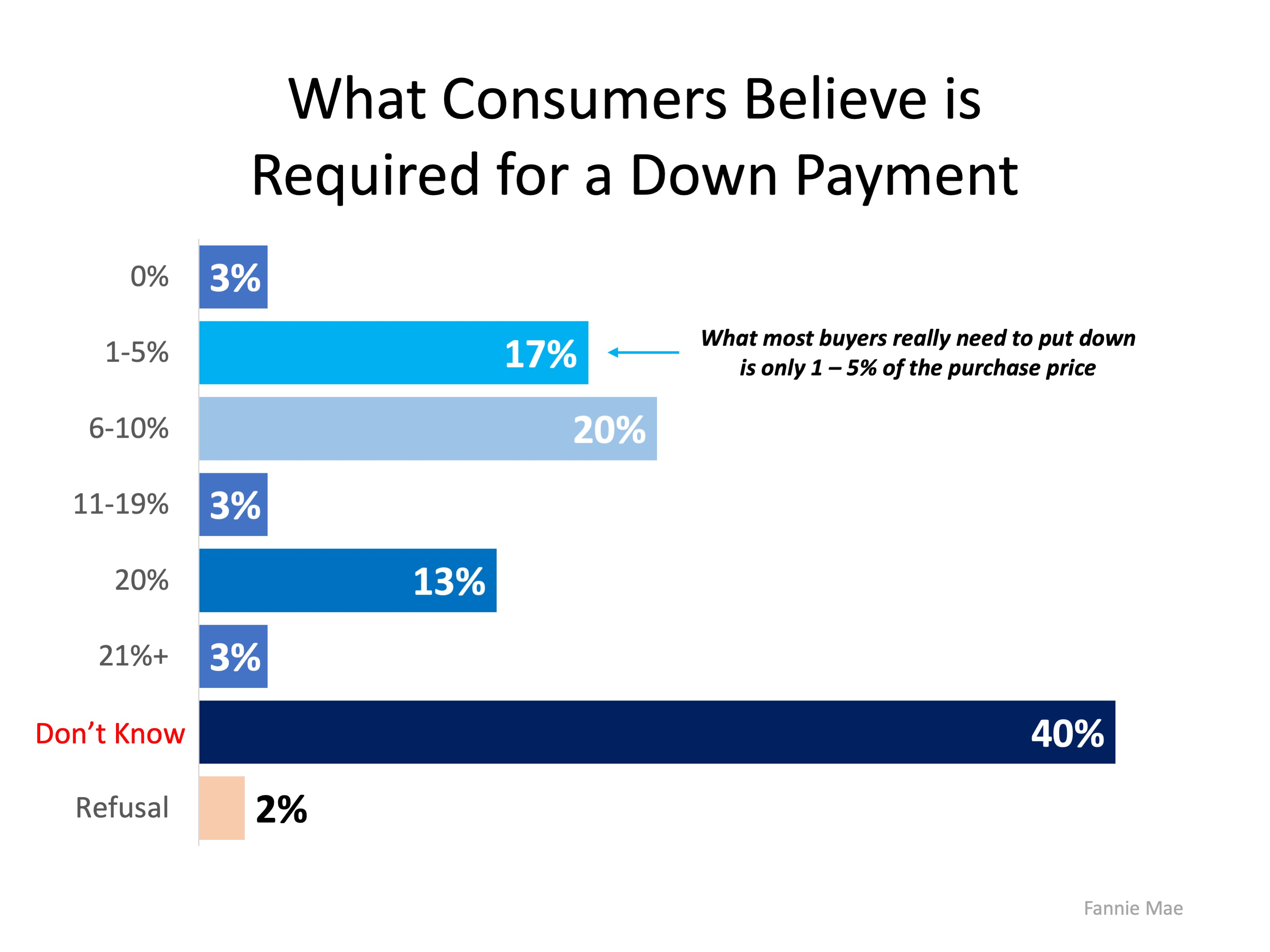 How Much Do You Know About Down Payments? | MyKCM