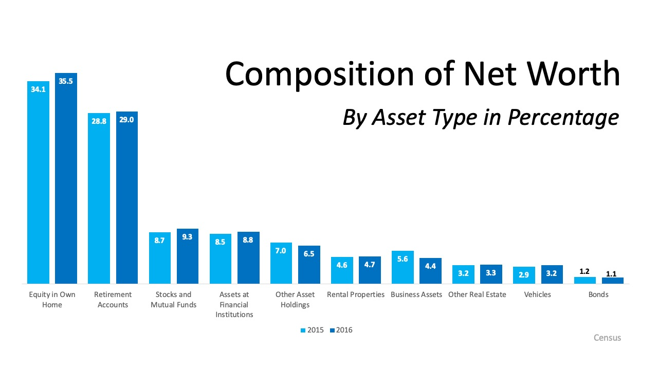 Homeownership is the Top Contributor to Your Net Worth   MyKCM