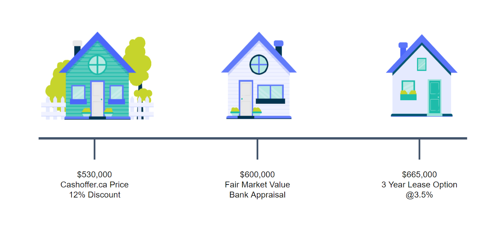 Illustration of houses with comparison prices, outlining Cash Offer Canada's investment return potential