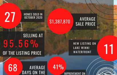 November 2020 Lake Winnipesaukee Report