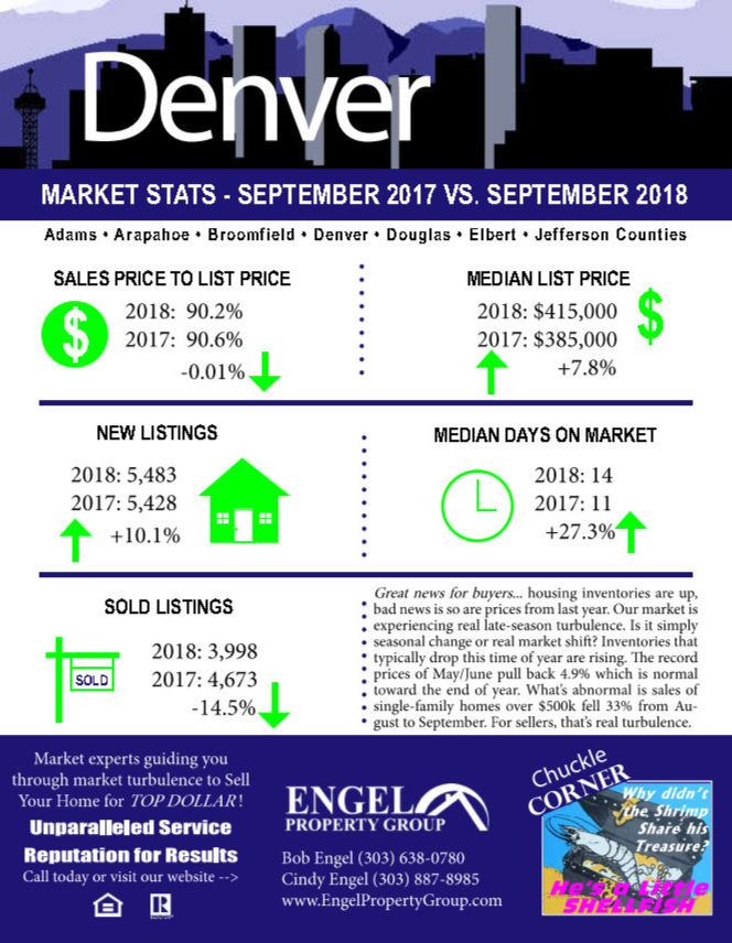 Denver Housing Market Statistics