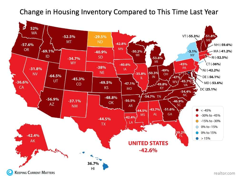 Where Have All the Houses Gone? | Keeping Current Matters