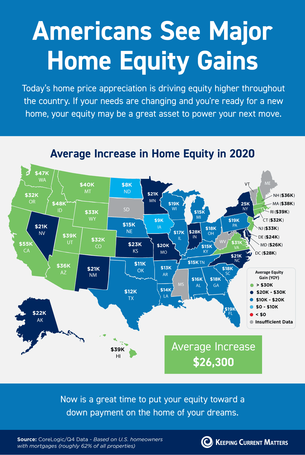 Americans See Major Home Equity Gains [INFOGRAPHIC] | Keeping Current Matters