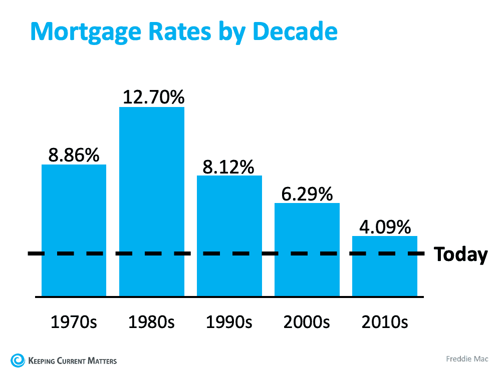 What You Should Do Before Interest Rates Rise | Keeping Current Matters