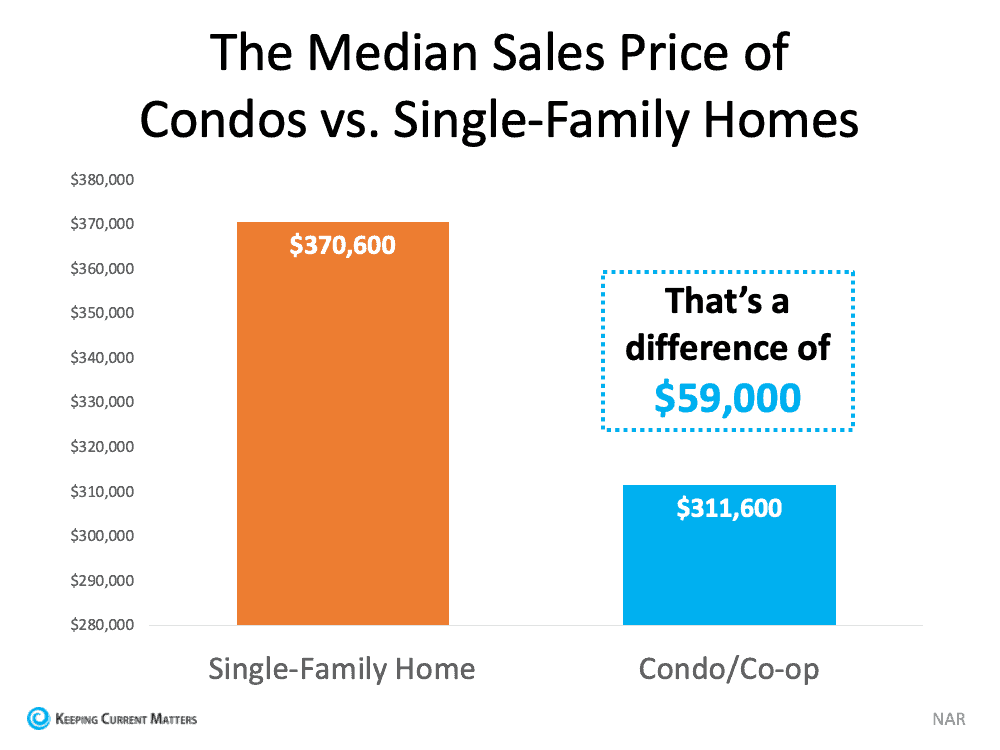 Looking for a Place To Call Home? Consider a Condominium. | Keeping Current Matters