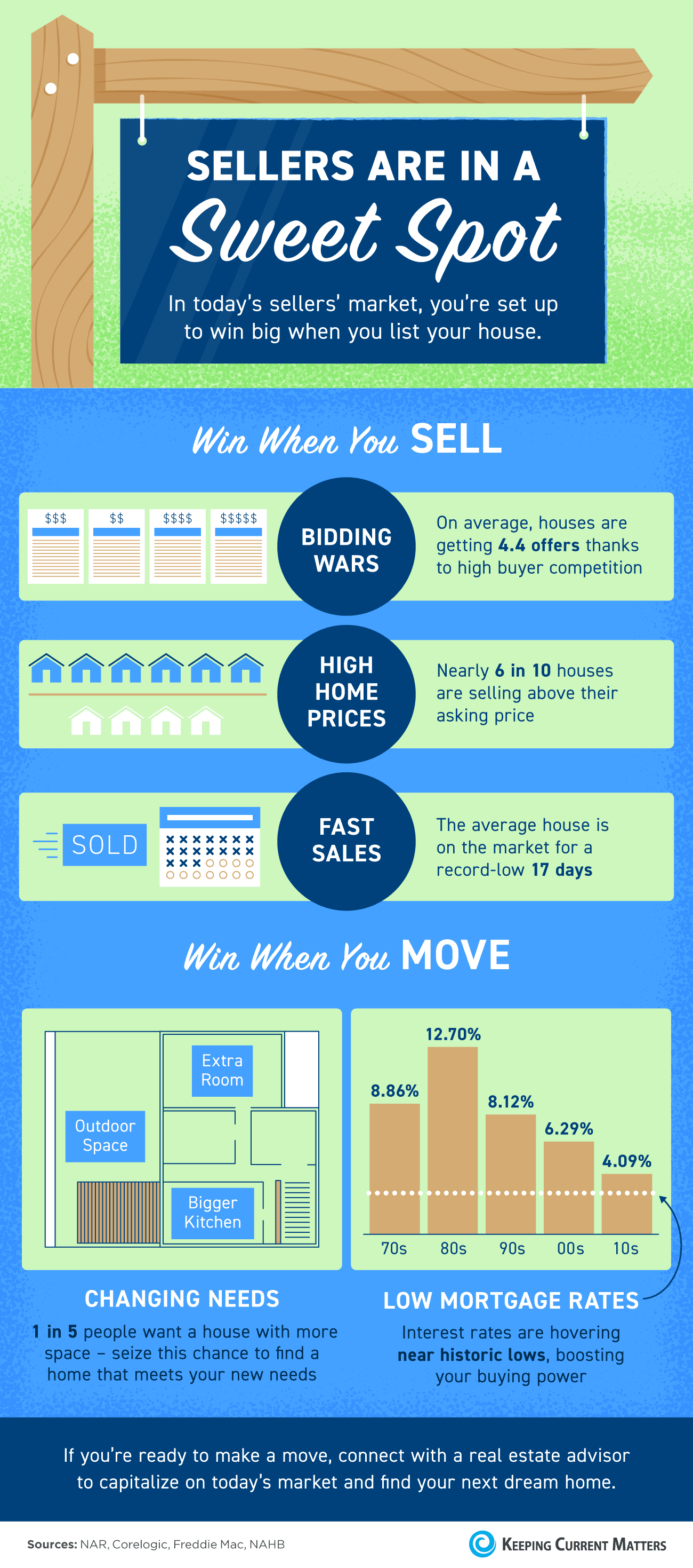 Sellers Are in a Sweet Spot [INFOGRAPHIC]   Keeping Current Matters