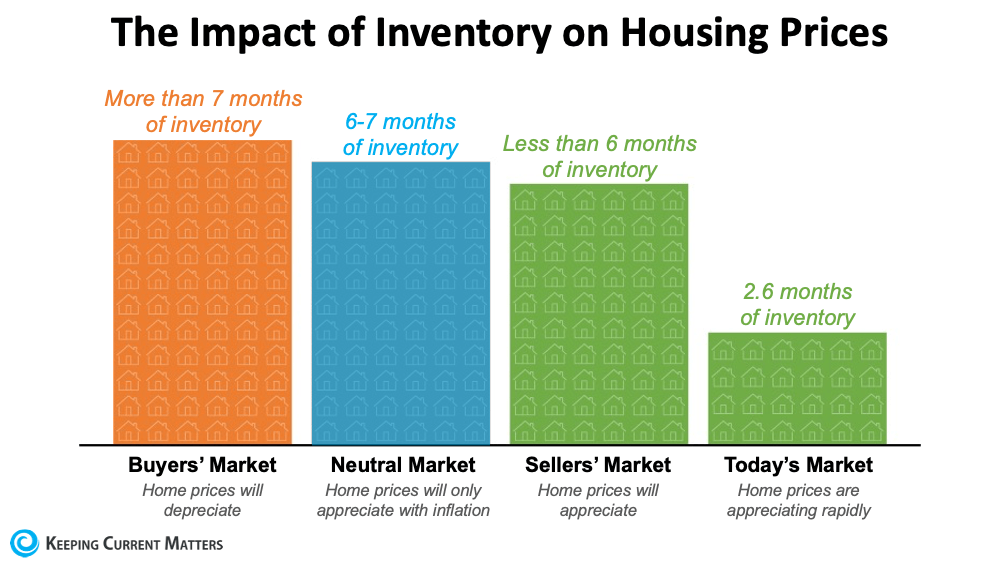 What Does Being in a Sellers' Market Mean?   Keeping Current Matters