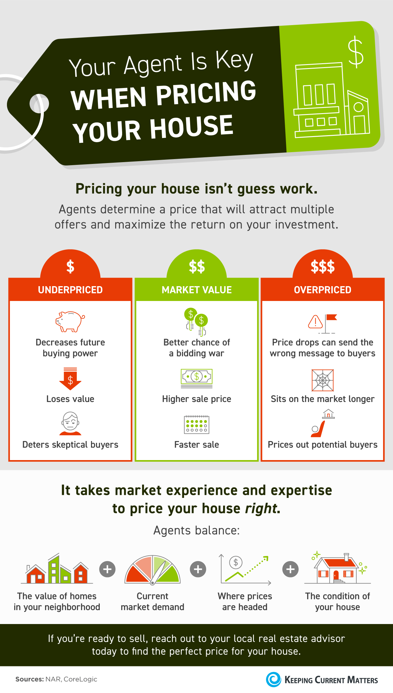 Your Agent Is Key When Pricing Your House [INFOGRAPHIC]   Keeping Current Matters