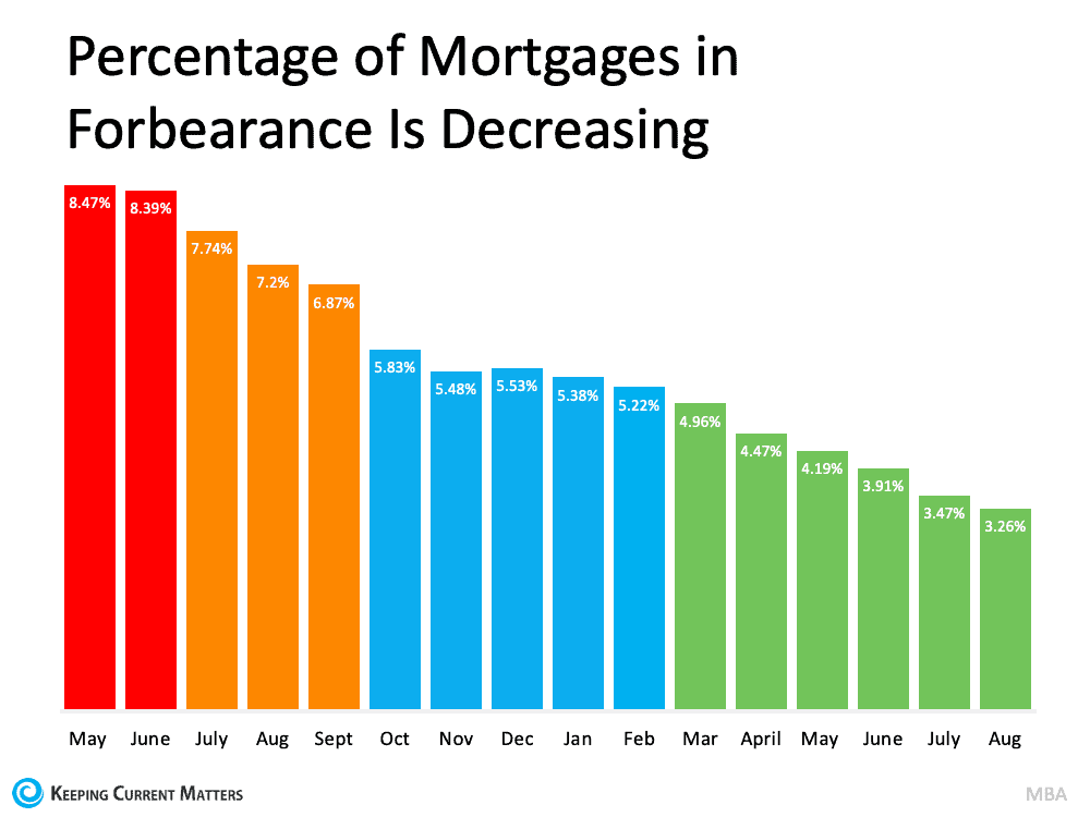 Understand Your Options To Avoid Foreclosure | Keeping Current Matters