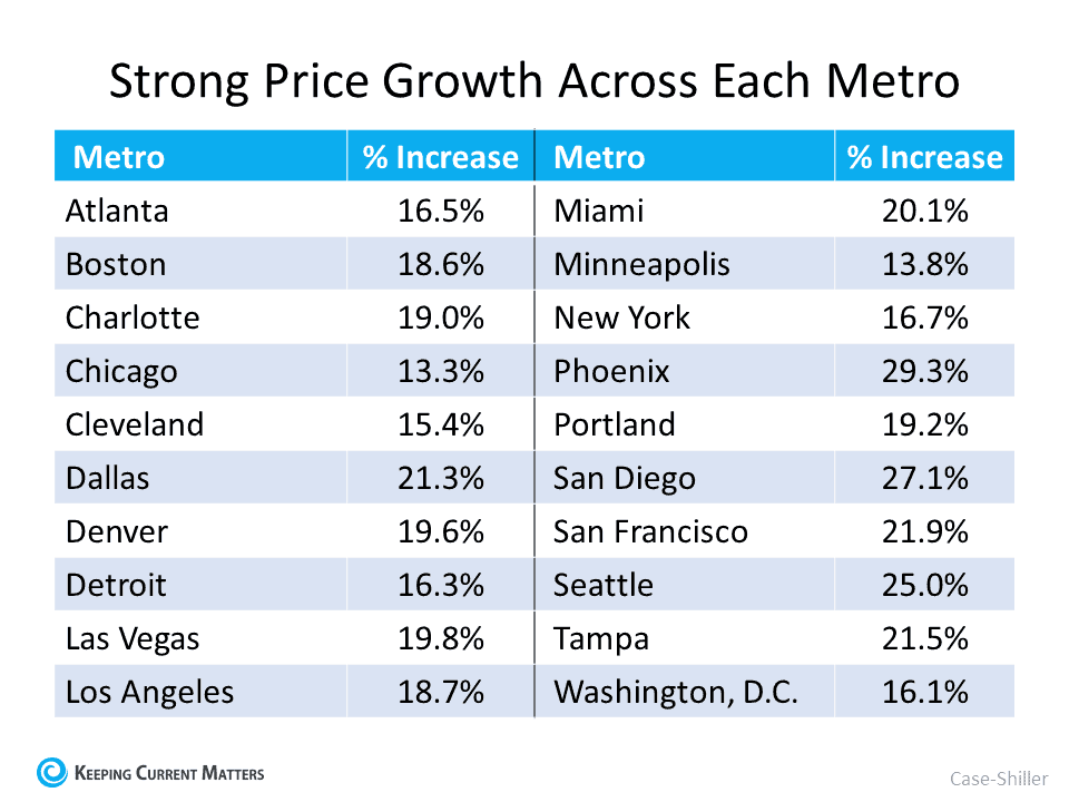 Home Price Appreciation Is Skyrocketing in 2021. What About 2022? | Keeping Current Matters