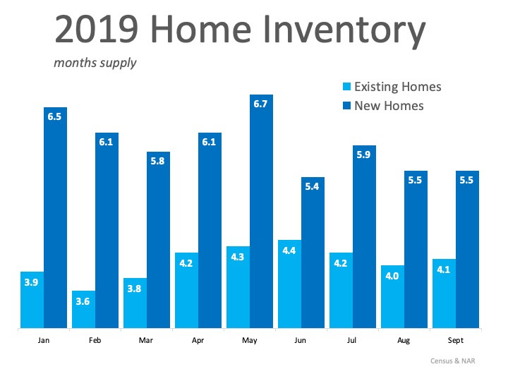 Buyers Are Looking Now. Are You Ready to List Your Home? | MyKCM