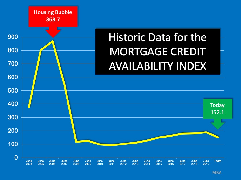 Think This Is a Housing Crisis? Think Again. | MyKCM