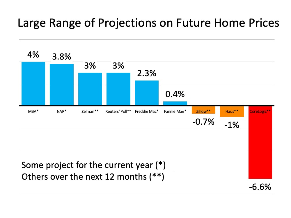 What Are Experts Saying about Home Prices? | MyKCM