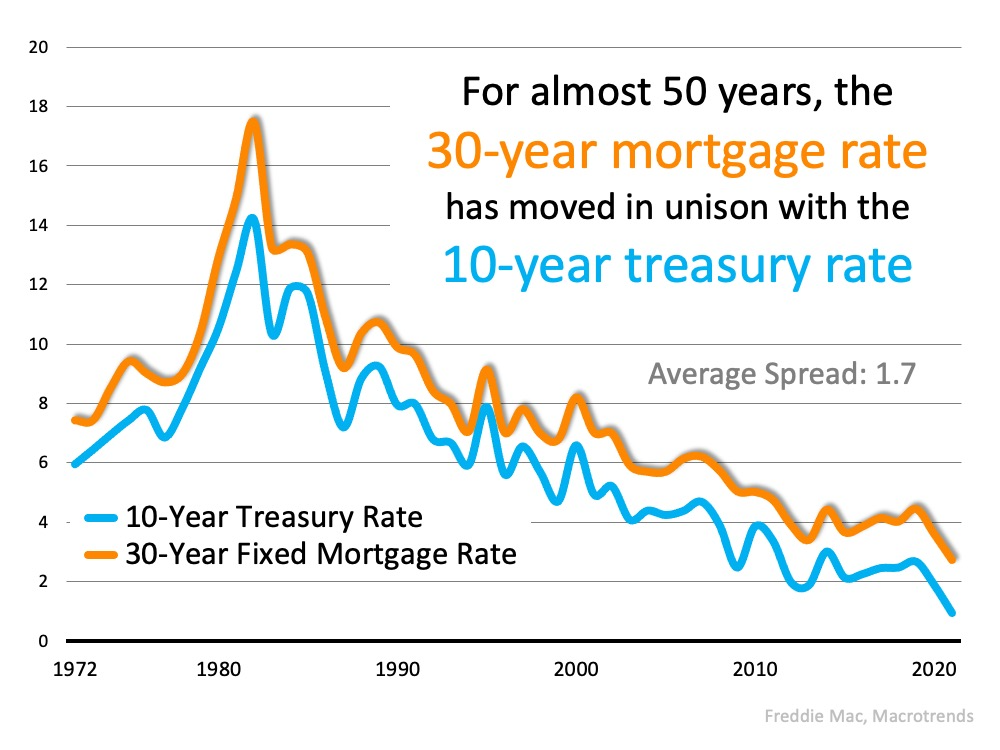 The Reason Mortgage Rates Are Projected to Increase and What It Means for You | MyKCM