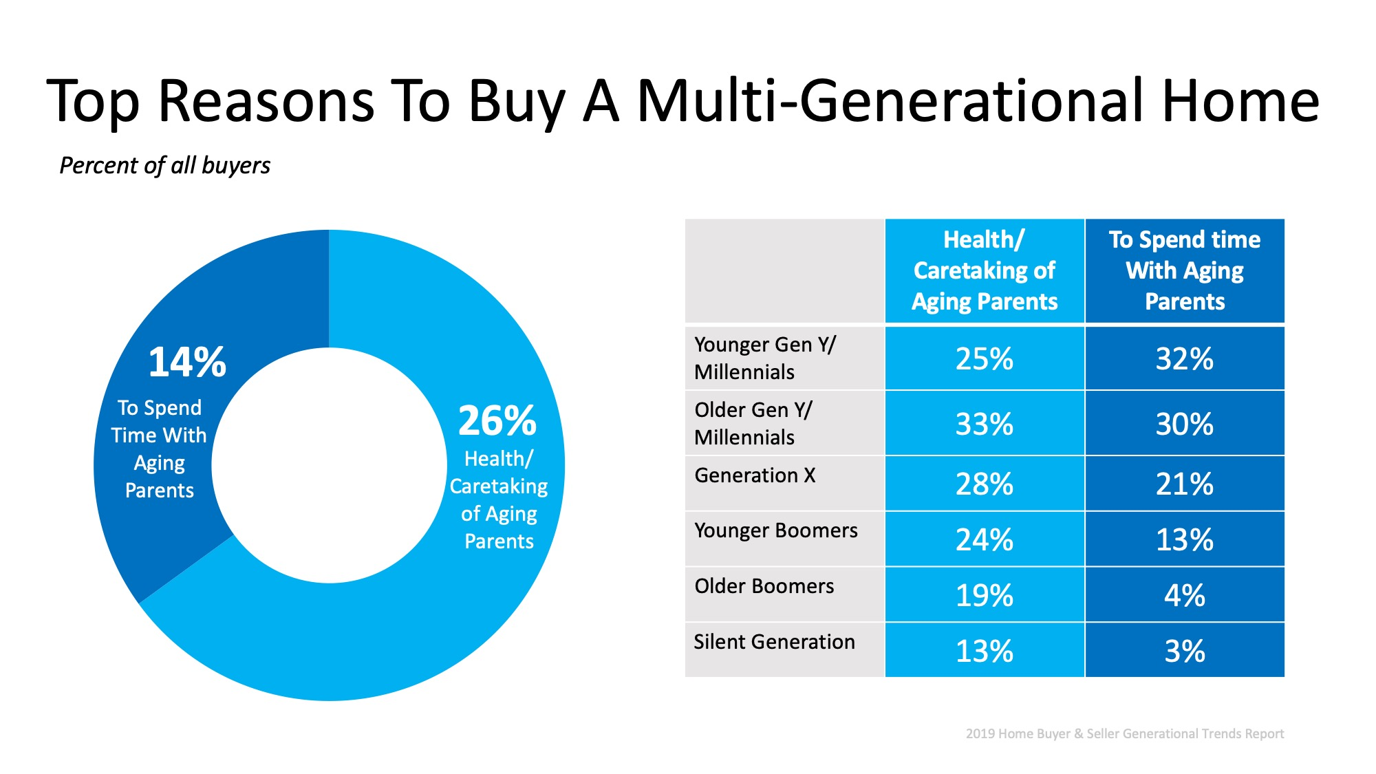 Multigenerational Homes Are on the Rise | MyKCM