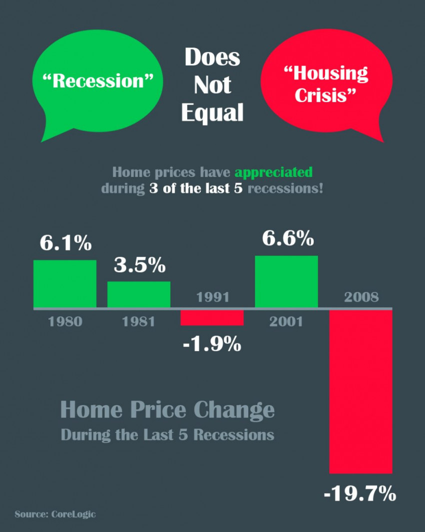 Housing Market During A Recession