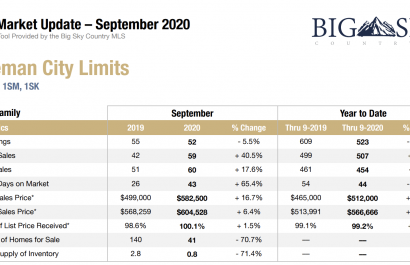 September Real Estate Market Update 2020