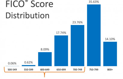 What FICO® Score Do You Need to Qualify for a Mortgage?
