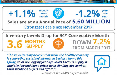 Home Sales Grow In Spite of Low Inventory [INFOGRAPHIC]