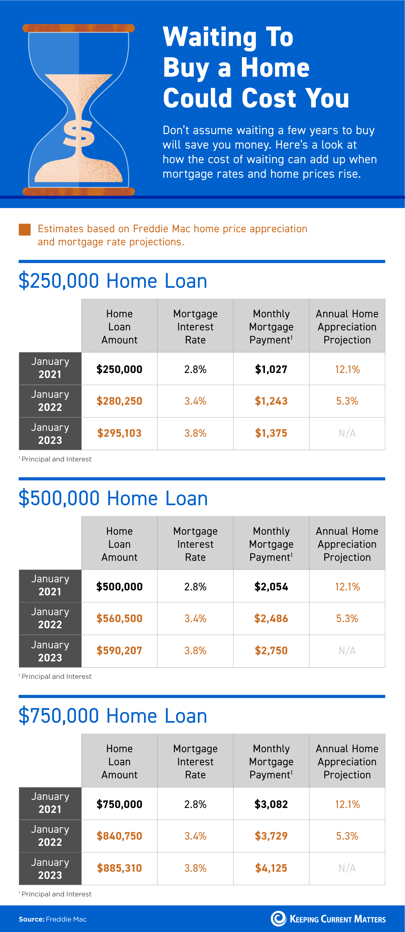 Waiting To Buy a Home Could Cost You [INFOGRAPHIC]   Keeping Current Matters