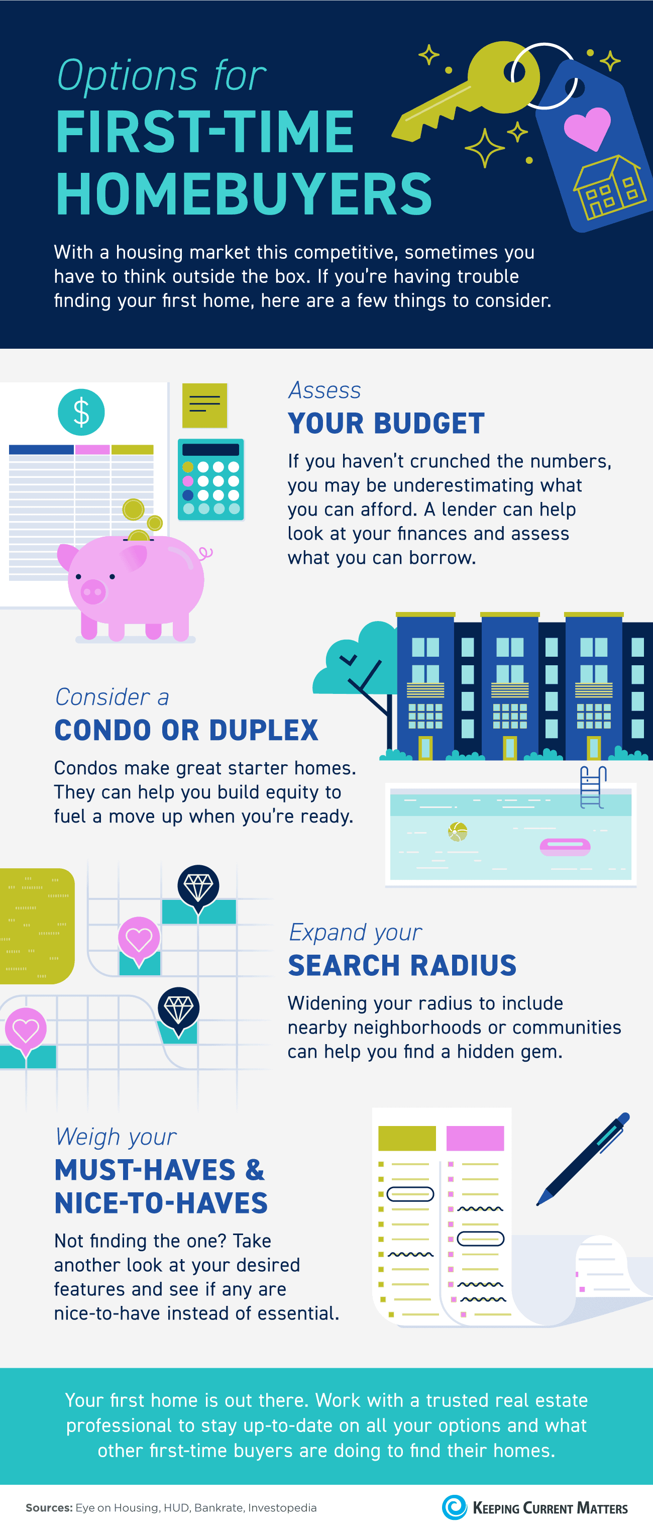 Options for First-Time Homebuyers [INFOGRAPHIC]   Keeping Current Matters