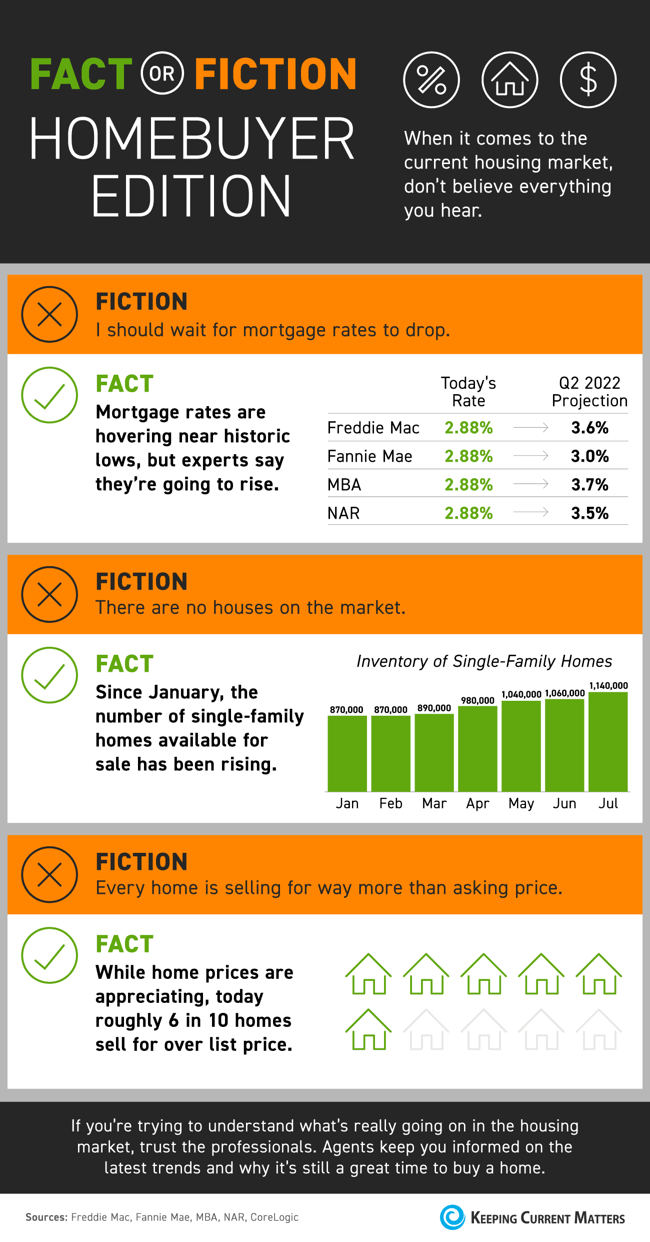 Fact or Fiction: Homebuyer Edition [INFOGRAPHIC]   Keeping Current Matters