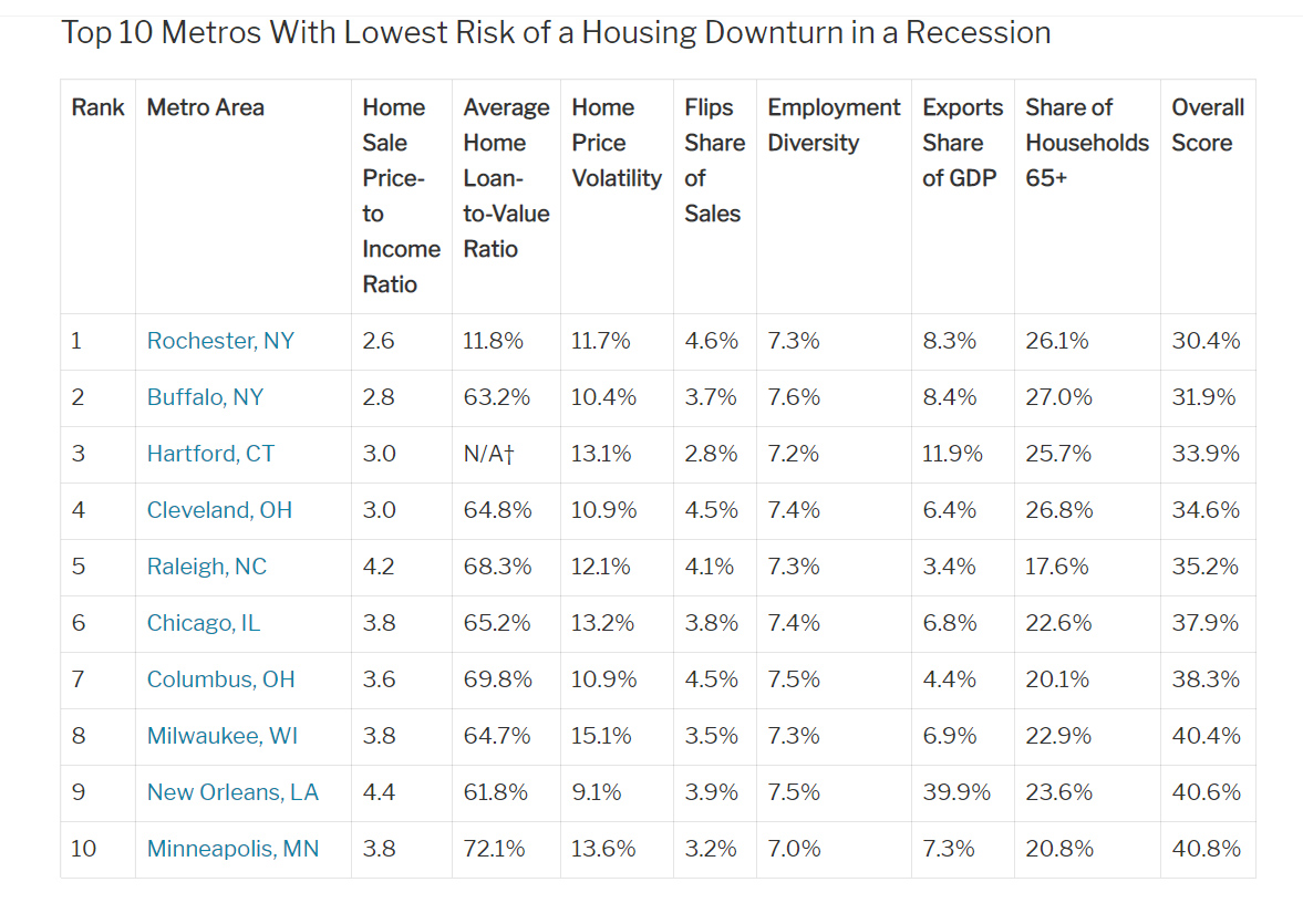 REDFIN RANKED COLUMBUS, OHIO THE 7TH LOWEST RISK OF A HOUSING DOWNTURN IN THE US