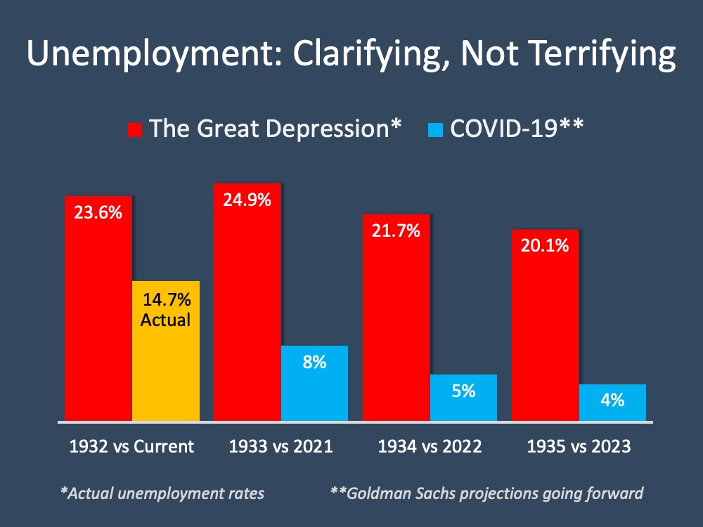 Unemployment Report: No Need to Be Terrified | MyKCM