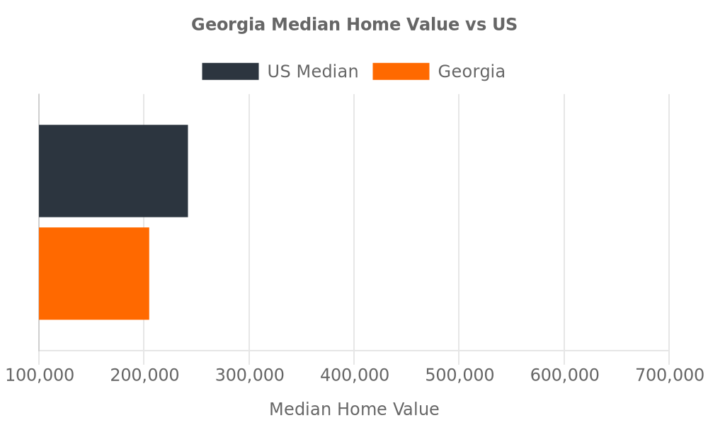 Georgia Median Home Values vs. United States Chart