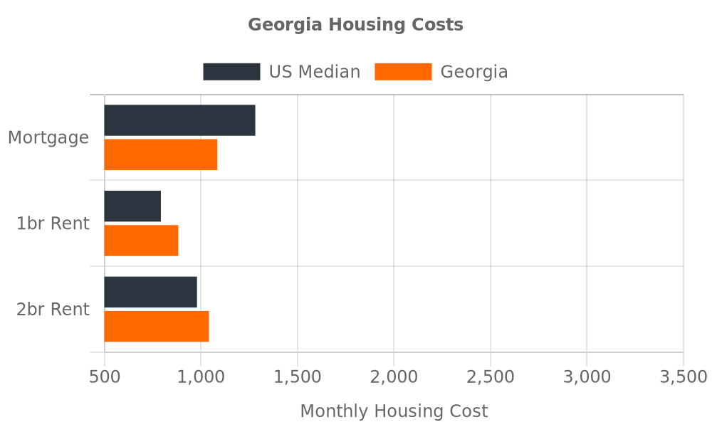 Georgia Housing Costs Chart Comparing Mortgage, 1 bedroom rent, and 2 bedroom rent