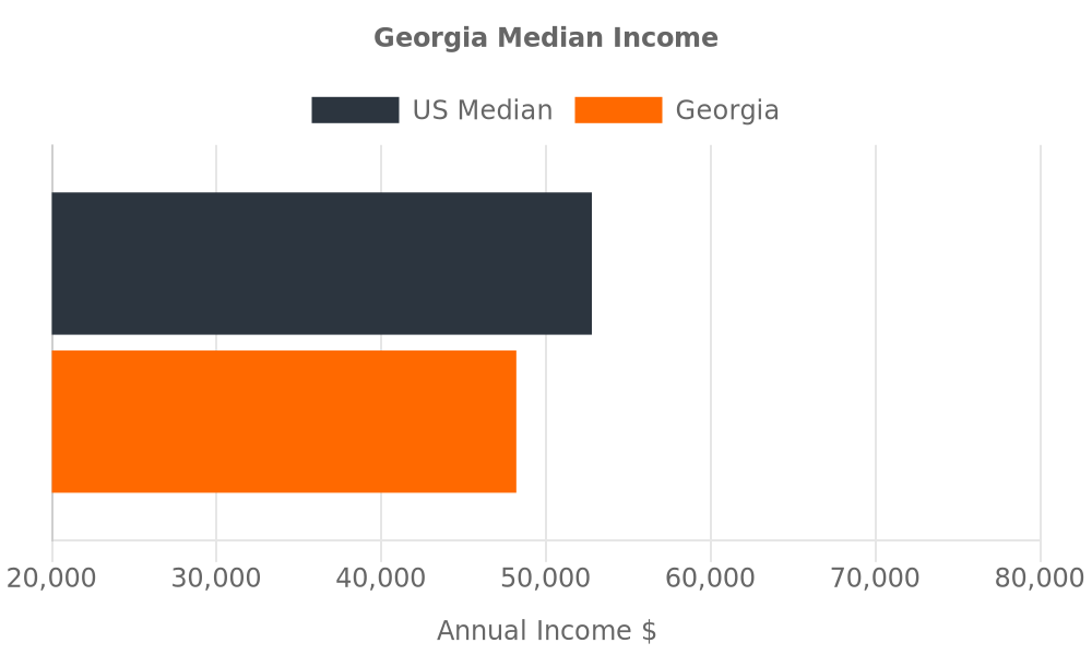 Chart comparing Georgia median income to the national average