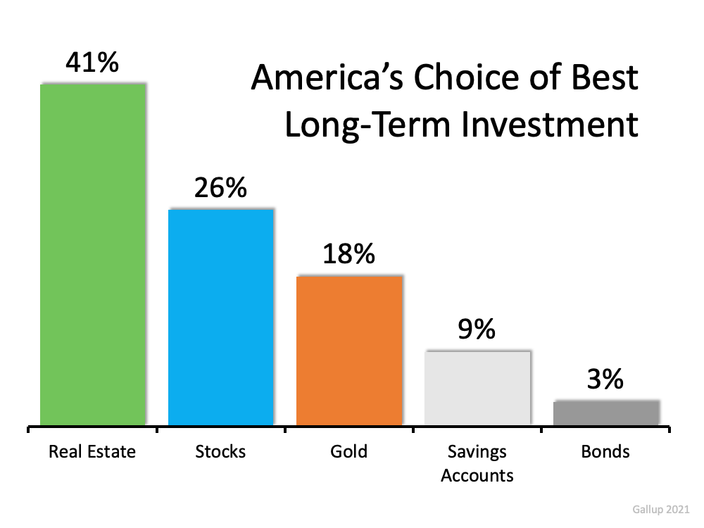 Americans See Real Estate as a Better Investment Than Stocks or Gold   MyKCM