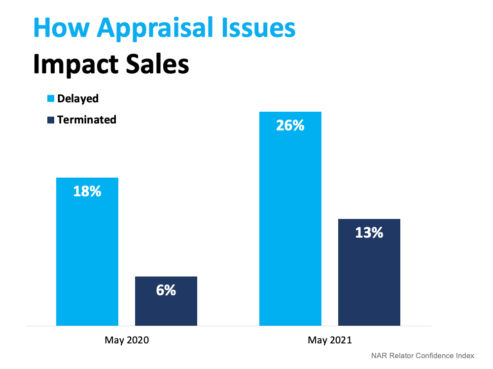 What To Expect as Appraisal Gaps Grow | MyKCM