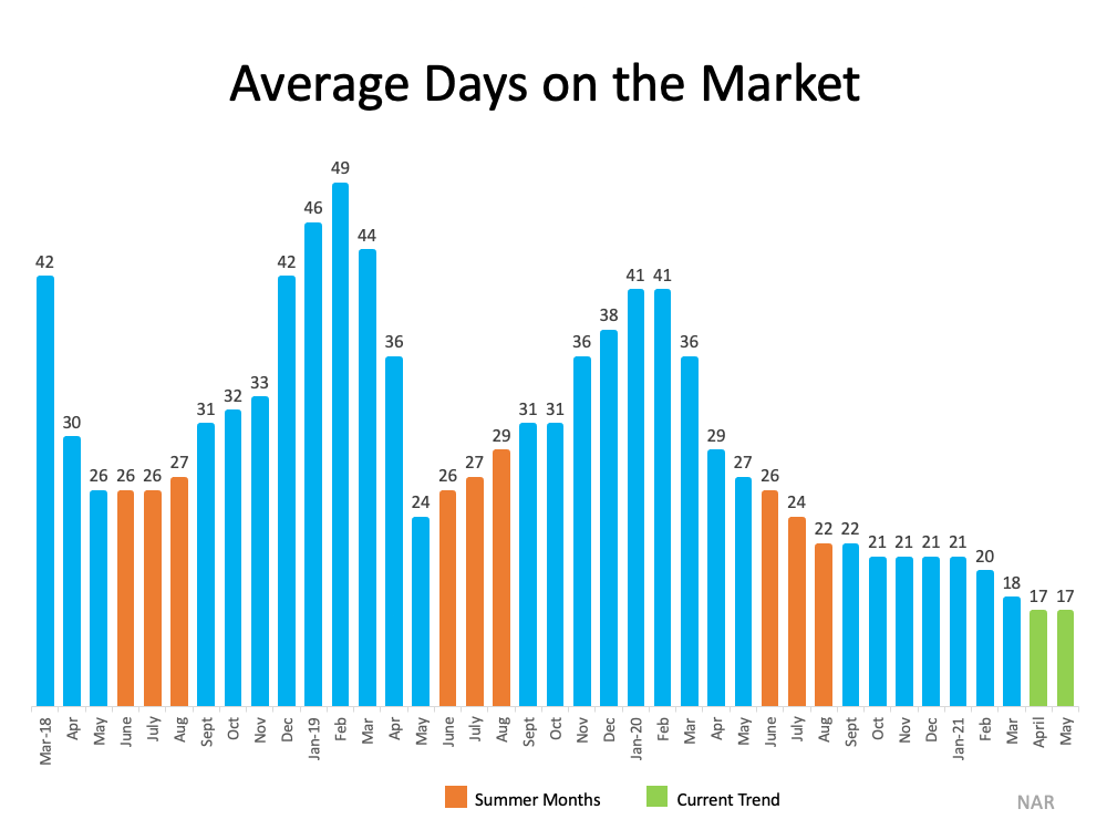 Why This Isn't Your Typical Summer Housing Market   MyKCM
