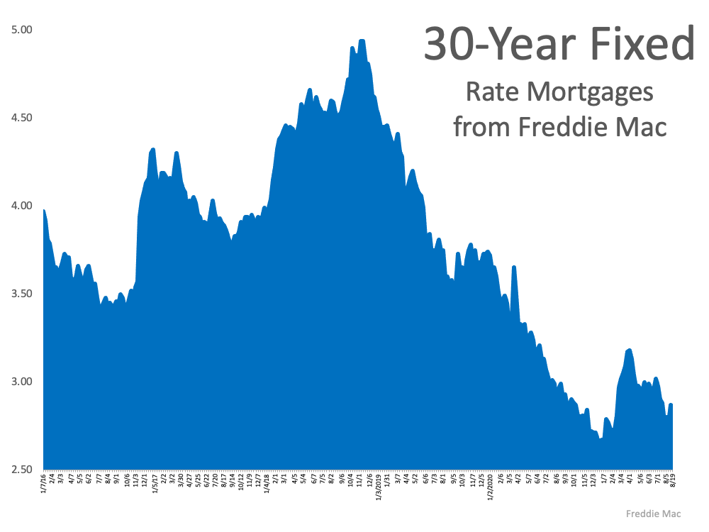 What Do Experts Say About Today's Mortgage Rates?   MyKCM