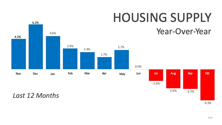 December 2019: The Buyer Stakes Are High Because Inventory Is Low | MyKCM
