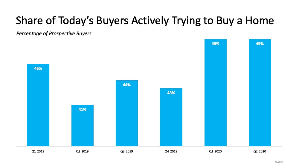 Today's Buyers Are Serious about Purchasing a Home   MyKCM