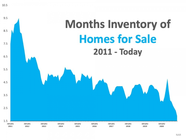 What Record-Low Housing Inventory Means for You   MyKCM