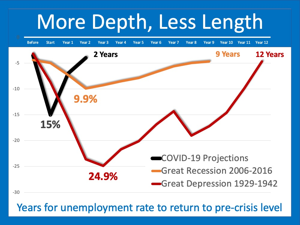 The Pain of Unemployment: It Will Be Deep, But Not for Long | MyKCM