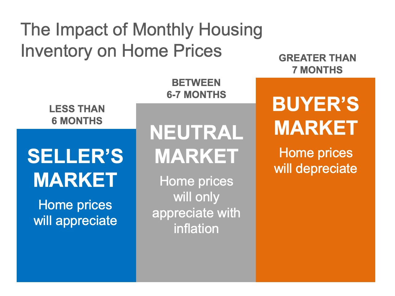 Existing-Home Sales Report Indicates Now Is a Great Time to Sell | MyKCM