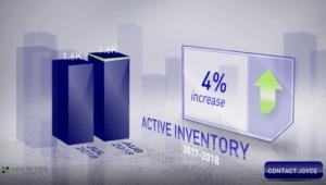 Scottsdale housing inventory August 2018