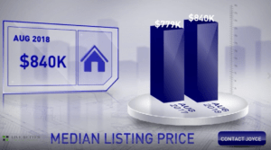 Scottsdale Median List Price August 2018