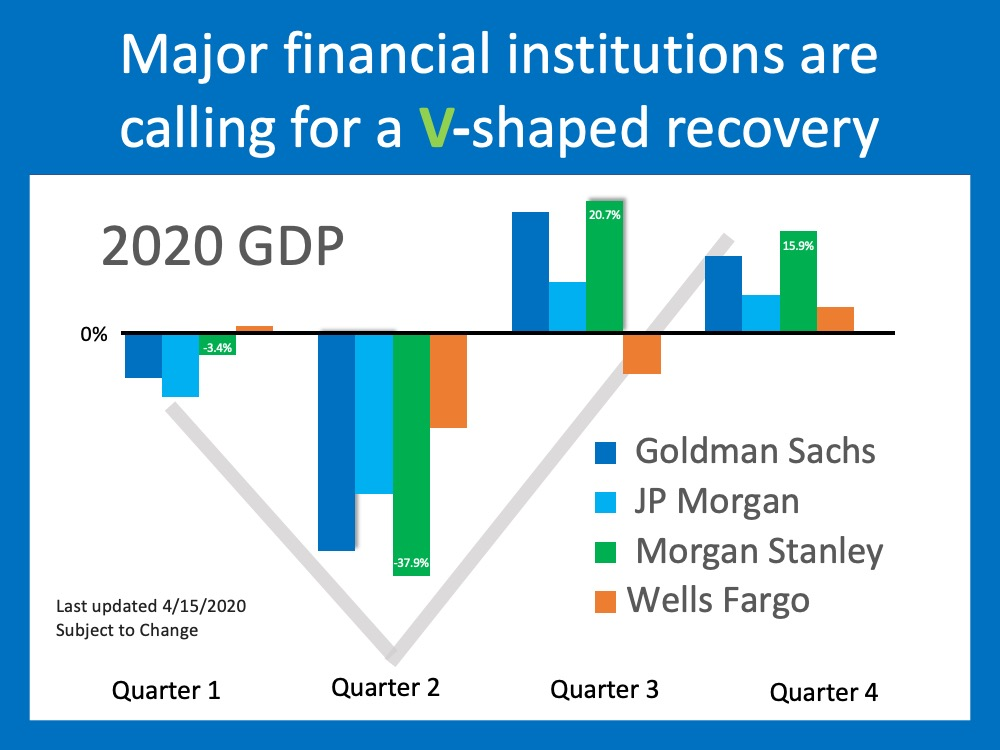 Will This Economic Crisis Have a V, U, or L-Shaped Recovery? | MyKCM