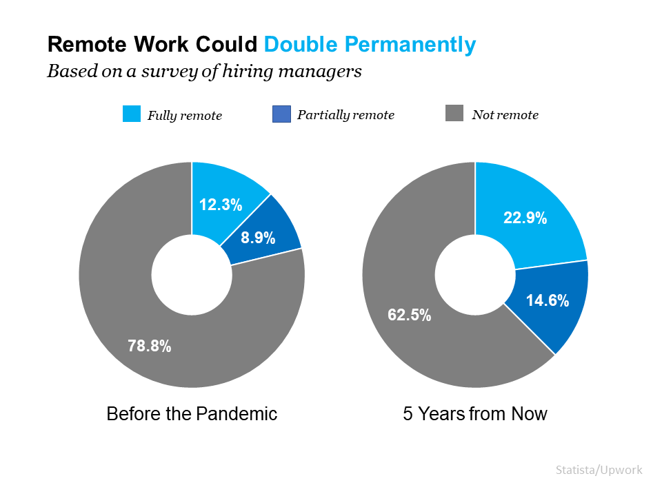 Remote Work Is Here To Stay. Can Your Home Deliver the Space You Need? | MyKCM