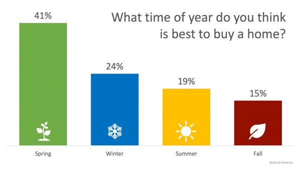 24% of Renters Believe Winter is the Best Time to Buy a Home | MyKCM