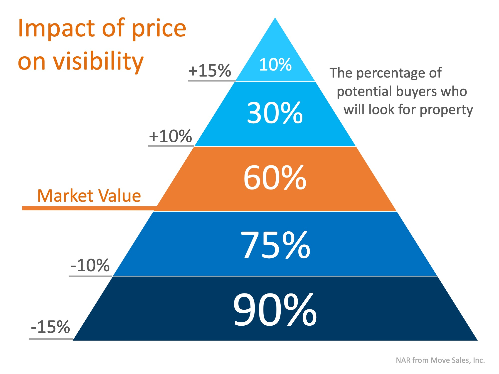 Is Your House Priced To Sell Immediately (PTSI)? | MyKCM